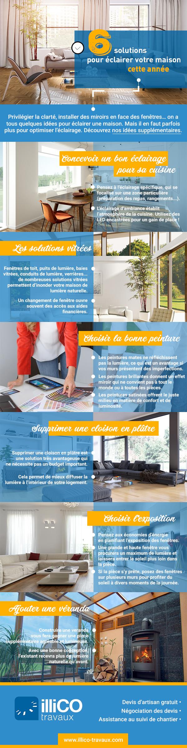 l 39 infographie qu 39 il faut pour clairer votre maison illico travaux. Black Bedroom Furniture Sets. Home Design Ideas
