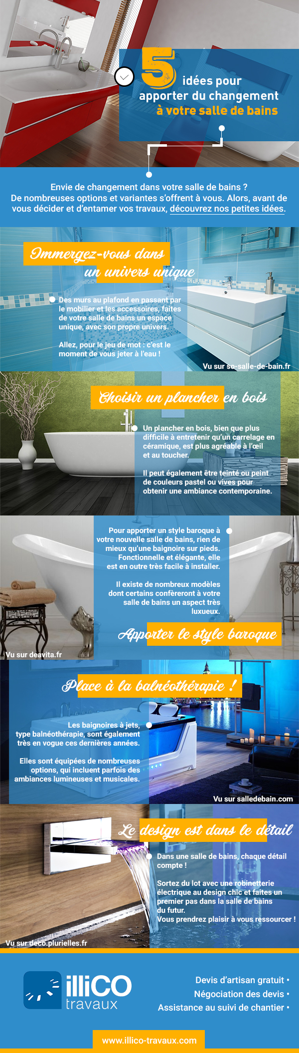 Infographie - Salle de bains