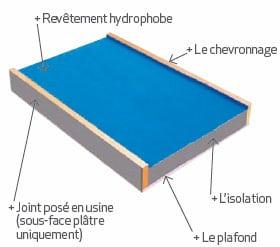 Caisson chevronné pour isoler sa toiture par exterieur