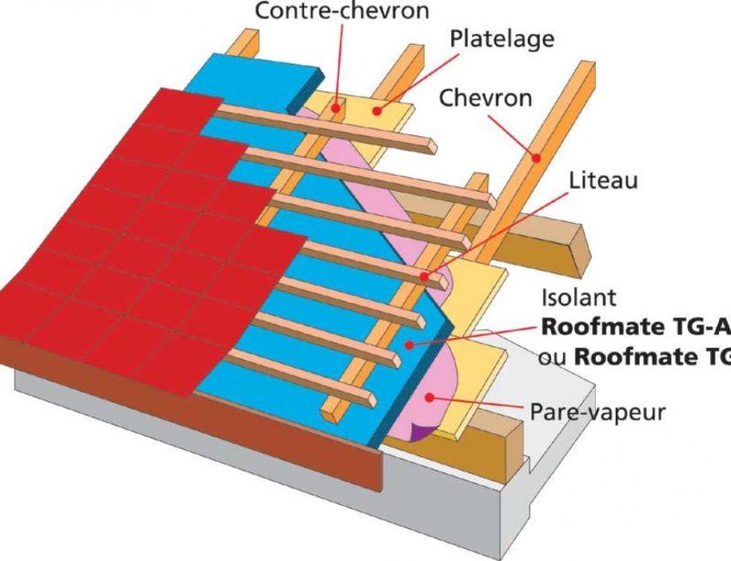 Methode du Sarking pour renover et isoler sa toiture par l'exterieur