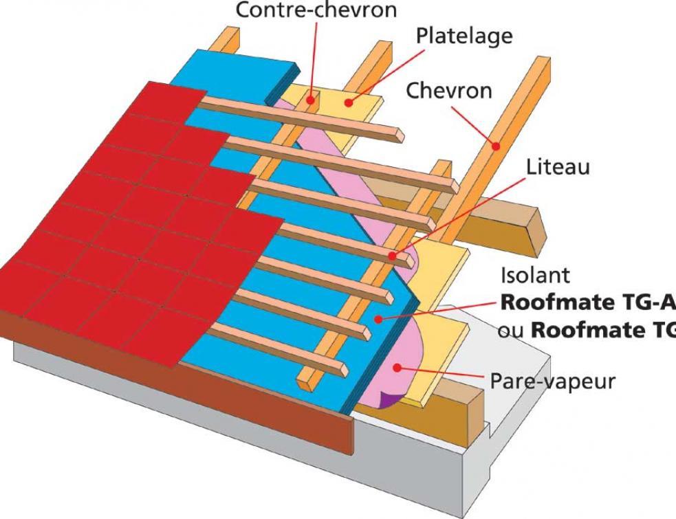 Sarking la renovation en isolant sa toiture par l'exterieur