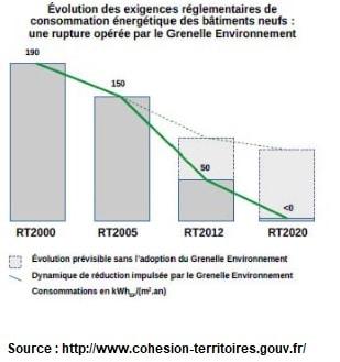 tout sur la réglementation thermique 2012