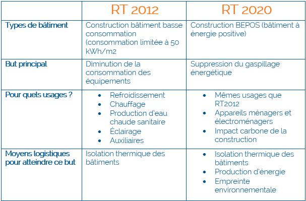 Changement normes réglementation thermique RT2012 RT2020