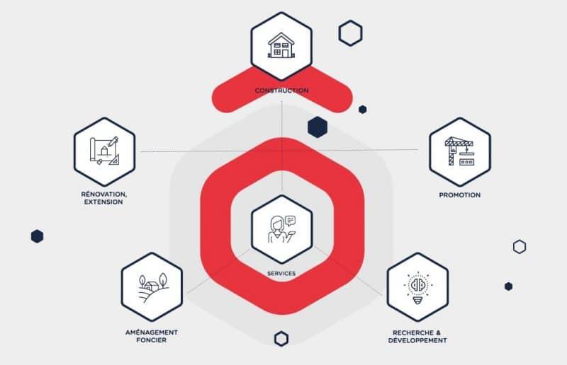 Hexaôm schéma des expertises du groupe