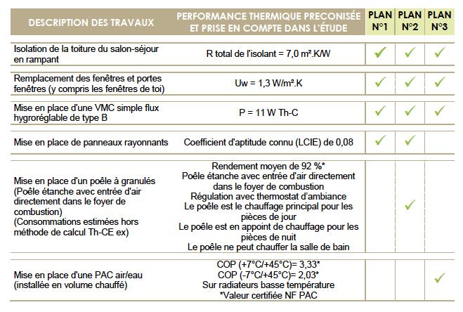 performance travaux de rénovation énergétique