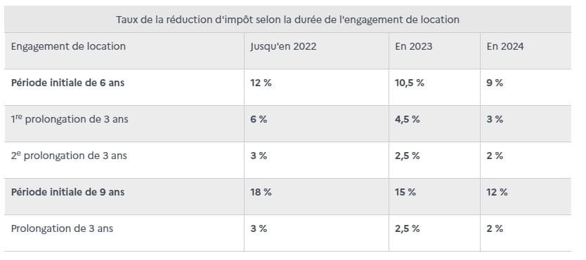 Service public - Loi Pinel après 2021 et 2022